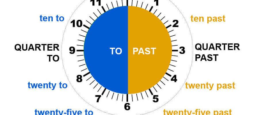 Como pedir la hora en inglés