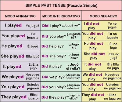 Que es el pasado simple en ingles
