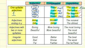 Comparativos y Superlativos en Ingles